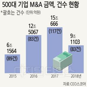 500대 기업, M&A 43兆 투입… 삼성 `최다`